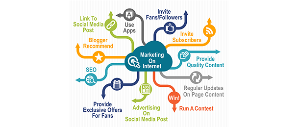 Internet-Marketing-company-in-chennai